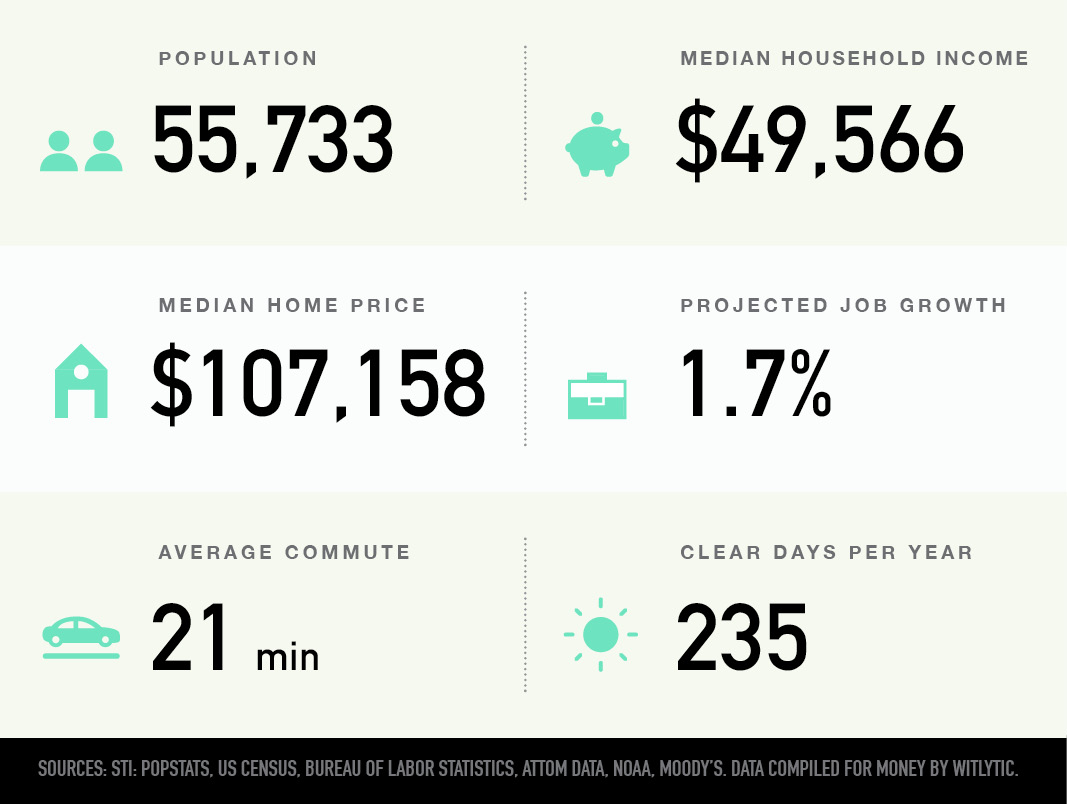 Midwest City, Oklahoma population, median household income and home price, projected job growth, average commute, clear days per year