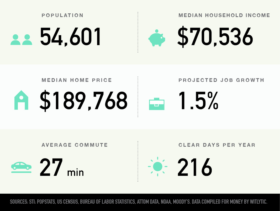 Blue Springs, Missouri population, median household income and home price, projected job growth, average commute, clear days per year
