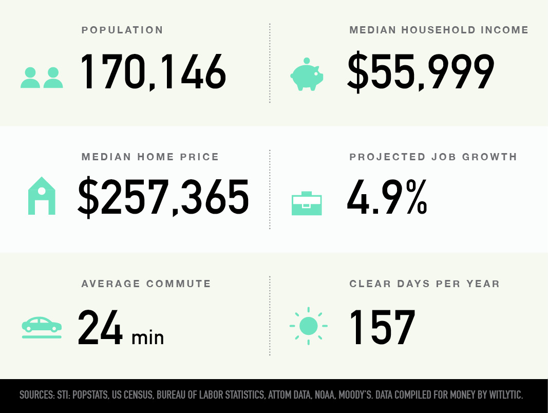 Salem, Oregon population, median household income and home price, projected job growth, average commute, clear days per year