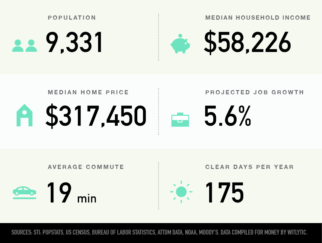 Fifth by Northwest Neighborhood in Columbus, Ohio population, median household income, median home price, projected job growth, average commute, clear days per year