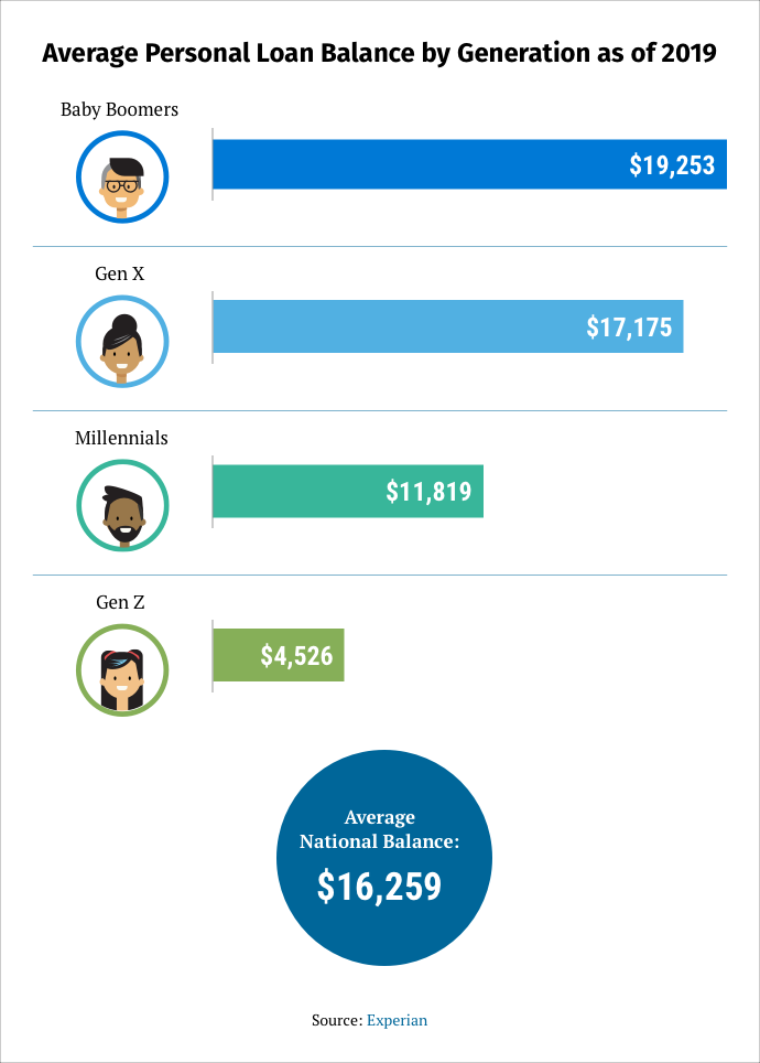 infographic on the average personal loan balance by generation as of 2019