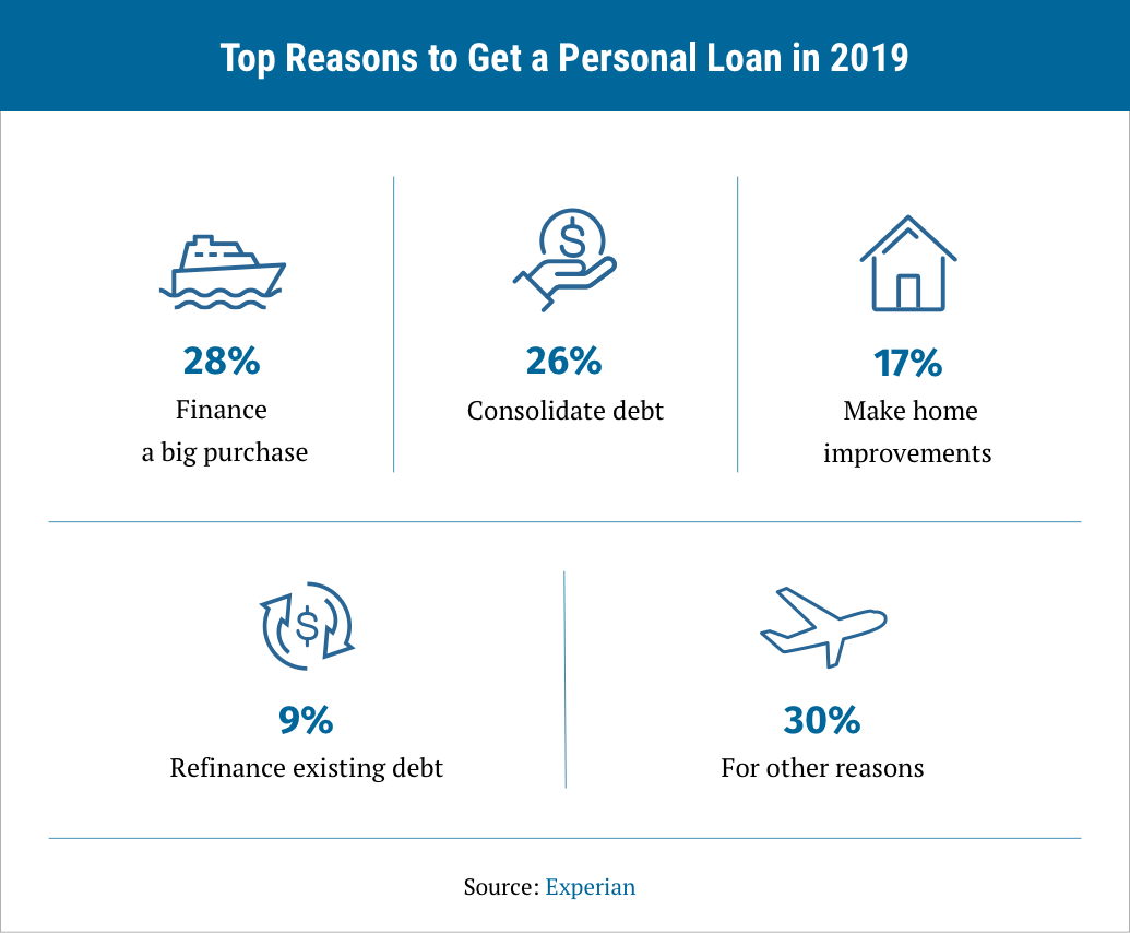 infographic on the top reasons to get a personal loan in 2019