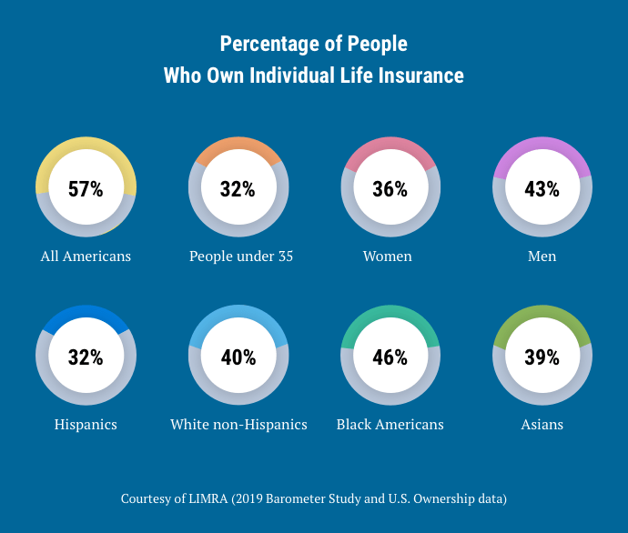 percentage-of-people-who-own-individual-life-insurance