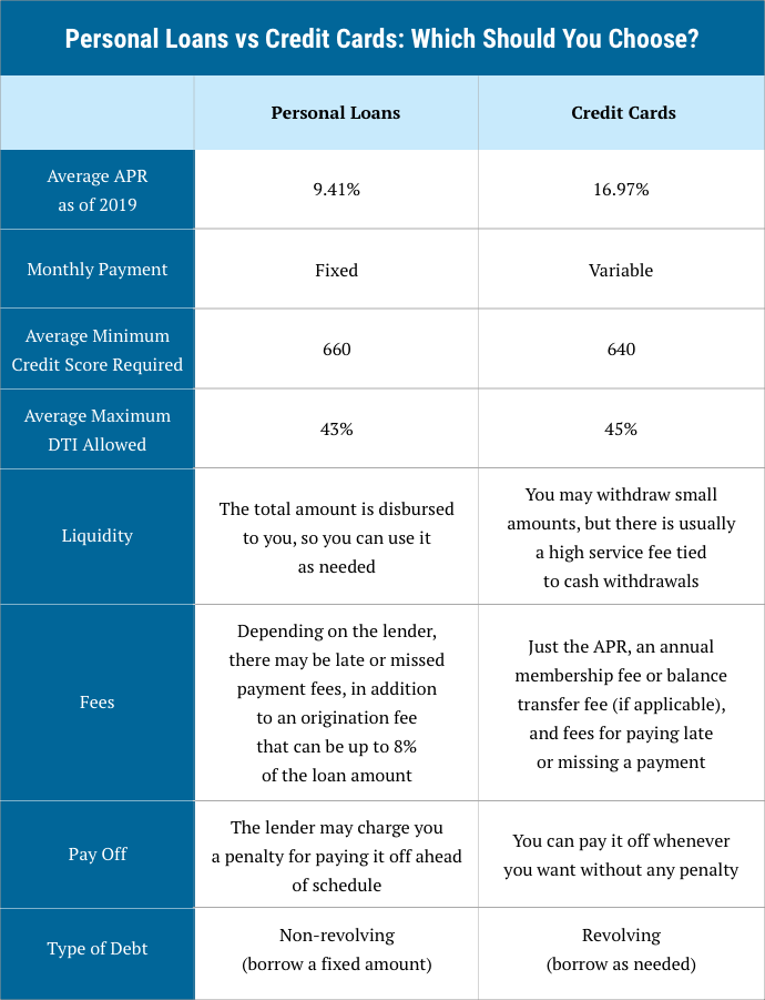 infographic on personal loans versus credit cards and which you should choose