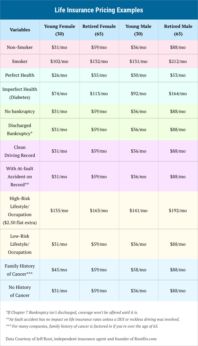 life-insurance-pricing-examples