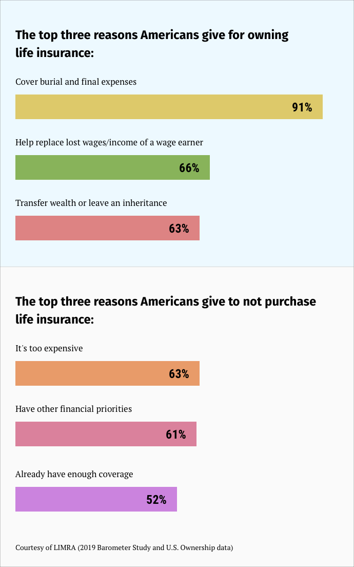 the-top-three-reasons-americans-give-for-owning-life-insurance.png