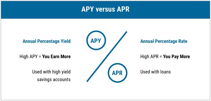apr versus apy chart