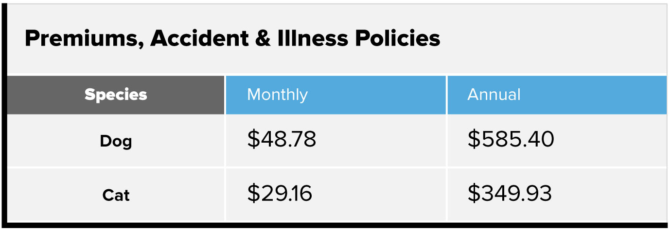 Premiums, accident and illness policies chart. Dog, $48.78 monthly, $585.40 annually. Cat, $29.16 monthly, $349.93 annually.