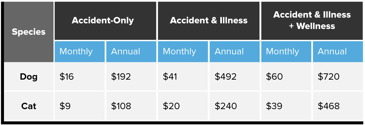 Accident-only costs chart. Dog $16 monthly, $192 annually. Cat, $9 monthly, $108 annually. Accident and illness costs. Dog, $41 monthly, $492 annually. Cat, $20 monthly, $240 annually. Accident and illness plus wellness cost. Dog, $60 monthly, $720 annually. Cat $39 monthly, $468 annually.