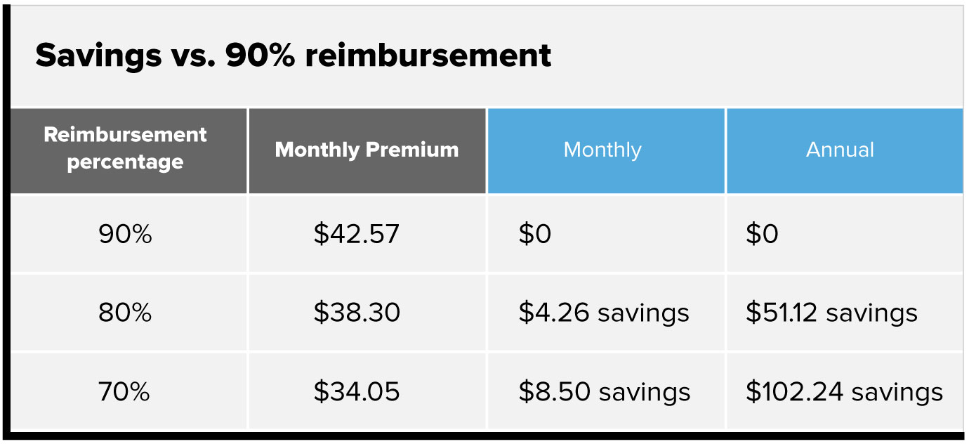 Savings versus 90% reimbursement chart. 90% reimbursement percentage, $42.57 monthly premium. $0 monthly savings, $0 annual savings. 80% reimbursement percentage, $38.30 monthly premium. $4.26 monthly savings, $51.12 annual savings. 70% reimbursement percentage, $34.05 monthly premium. $8.50 monthly savings, $102.24 annual savings.