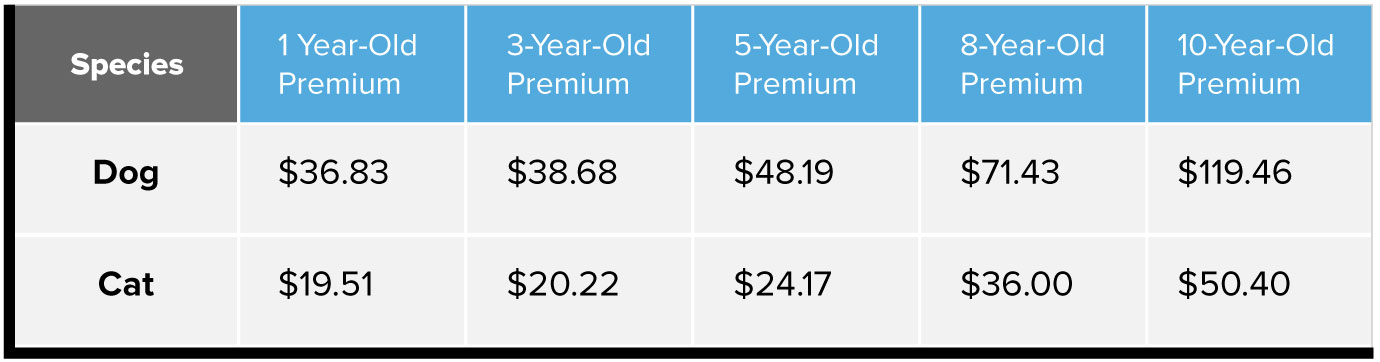 Premium cost by age chart. Dogs, 1 year old, $36.83, 3 years old, $38.68, 5 years old, $48.19, 8 years old, $71.43, 10 years old, $119.46. Cats, 1 year old, $19.51, 3 years old, $20.22, 5 years old, $24.17, 8 years old, $36, 10 years old, $50.40.