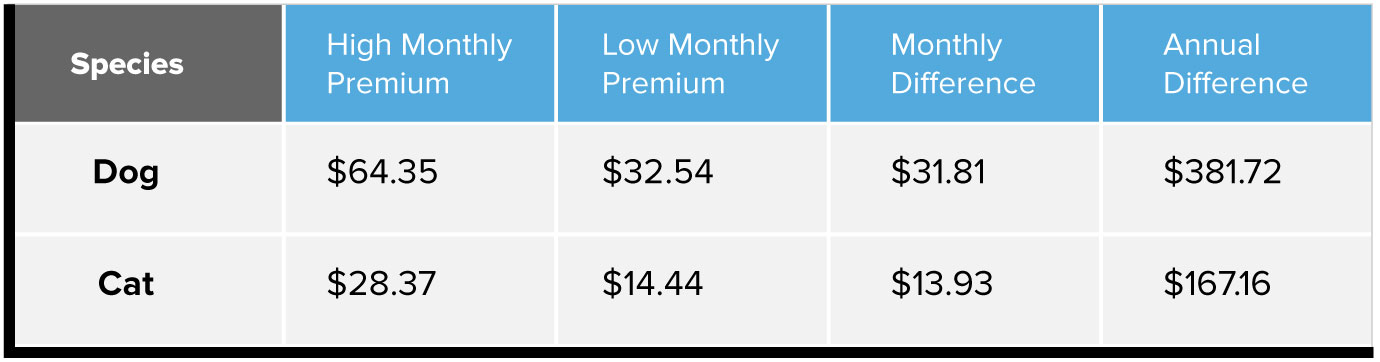 Dog monthly premiums insurance cost chart. High $64.35, low $32.54, monthly difference $31.81, annual difference $381.72. Cat monthly premiums insurance cost chart. High $28.37, Low $14.44, monthly difference $13.93, annual difference $167.16.