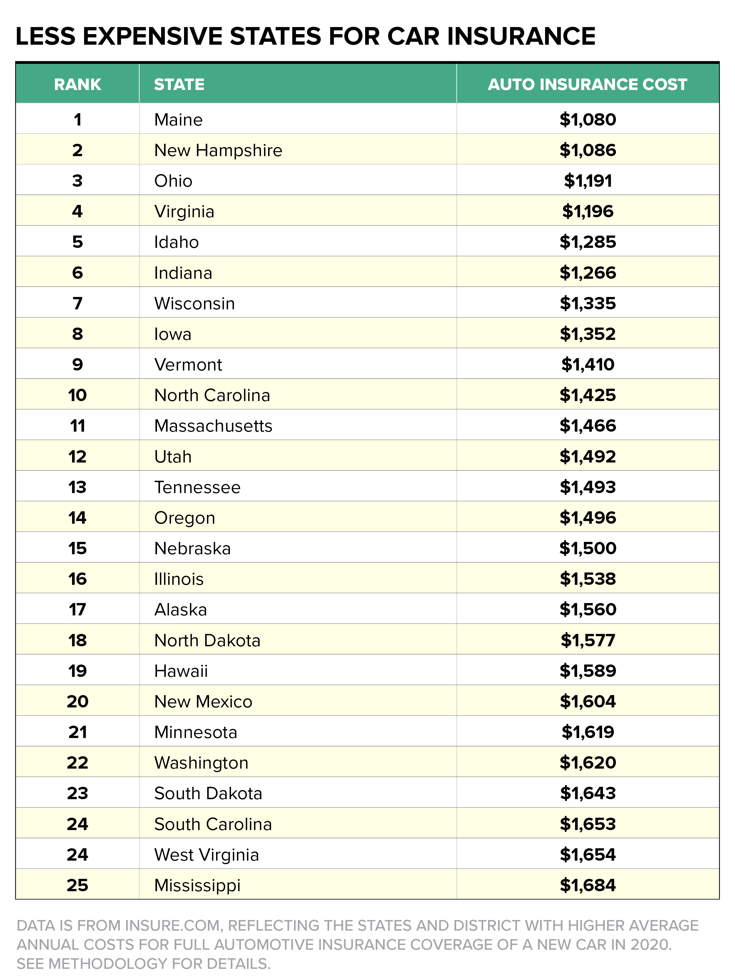 Car Insurance Costs by State | Money
