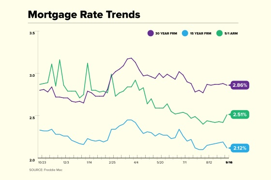 Mortgage Rate Trend Chart for September 16