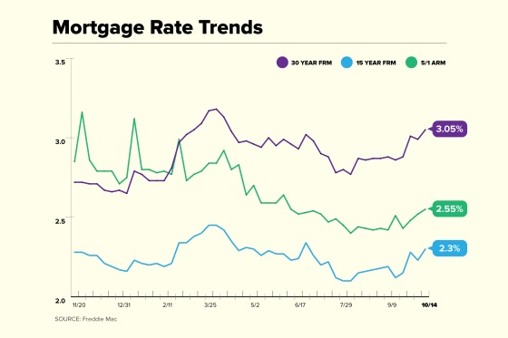 Mortgage Rate Trend Chart for October 14